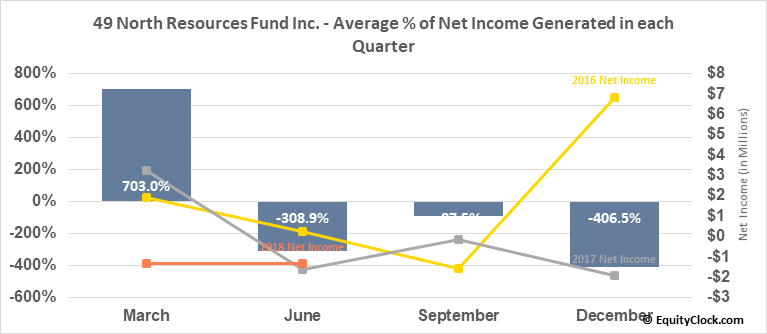 49 North Resources Fund Inc. (TSXV:FNR.V) Net Income Seasonality