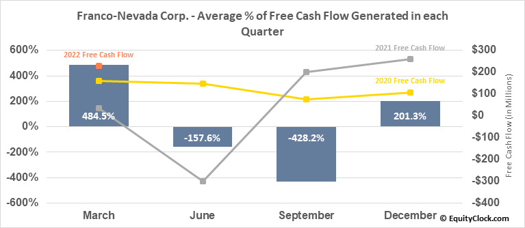 Franco-Nevada Corp. (NYSE:FNV) Free Cash Flow Seasonality
