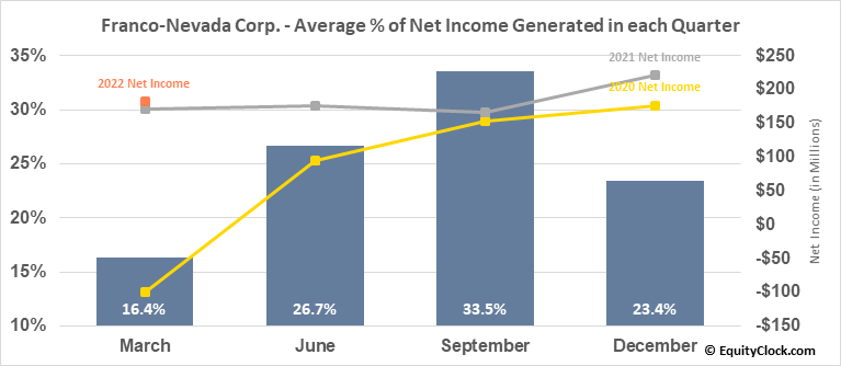 Franco-Nevada Corp. (NYSE:FNV) Net Income Seasonality