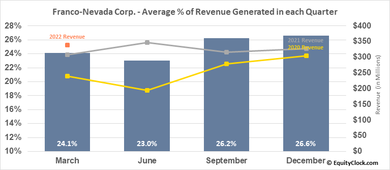 Franco-Nevada Corp. (NYSE:FNV) Revenue Seasonality