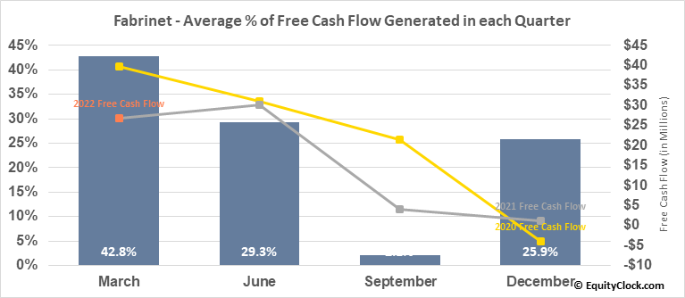 Fabrinet (NYSE:FN) Free Cash Flow Seasonality