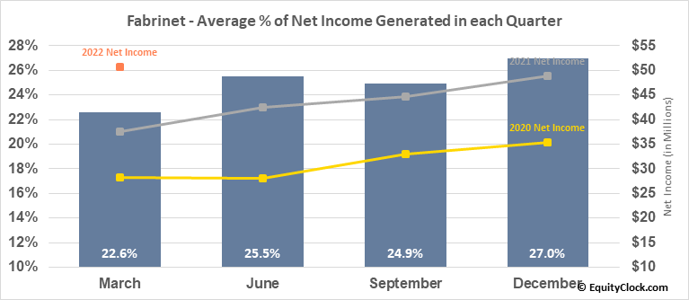 Fabrinet (NYSE:FN) Net Income Seasonality