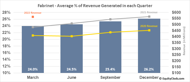 Fabrinet (NYSE:FN) Revenue Seasonality