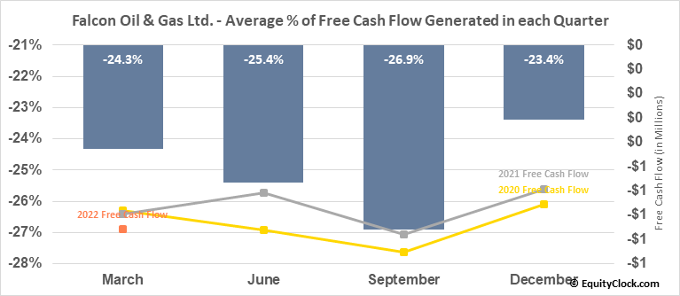 Falcon Oil & Gas Ltd. (TSXV:FO.V) Free Cash Flow Seasonality