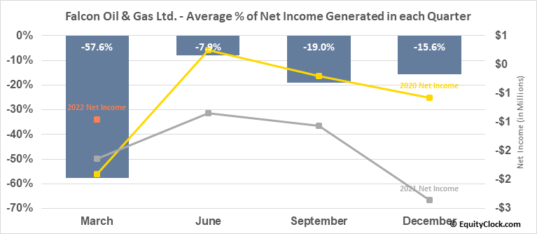 Falcon Oil & Gas Ltd. (TSXV:FO.V) Net Income Seasonality