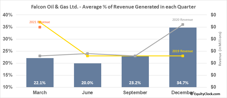 Falcon Oil & Gas Ltd. (TSXV:FO.V) Revenue Seasonality