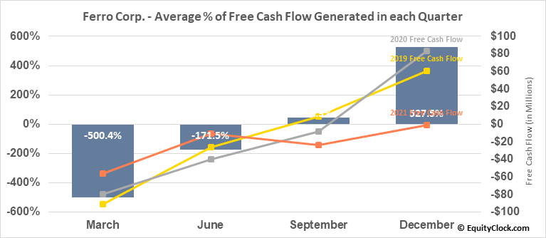 Ferro Corp. (NYSE:FOE) Free Cash Flow Seasonality
