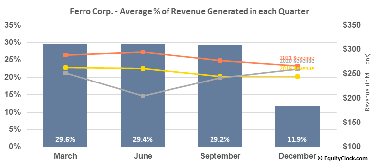 Ferro Corp. (NYSE:FOE) Revenue Seasonality