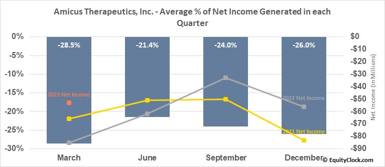 Amicus Therapeutics, Inc. (NASD:FOLD) Net Income Seasonality