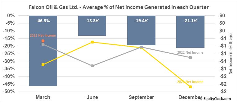 Falcon Oil & Gas Ltd. (OTCMKT:FOLGF) Net Income Seasonality