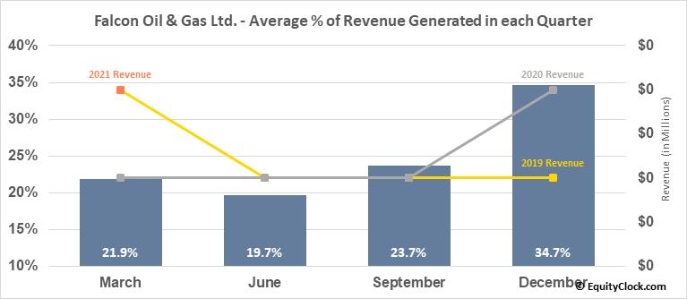 Falcon Oil & Gas Ltd. (OTCMKT:FOLGF) Revenue Seasonality