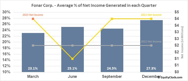 Fonar Corp. (NASD:FONR) Net Income Seasonality