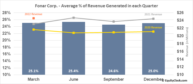 Fonar Corp. (NASD:FONR) Revenue Seasonality