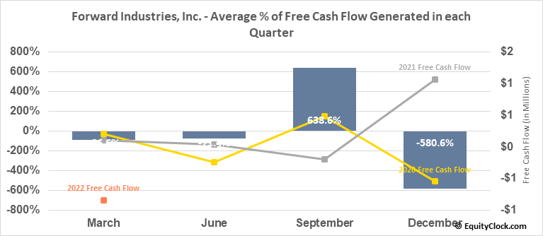 Forward Industries, Inc. (NASD:FORD) Free Cash Flow Seasonality