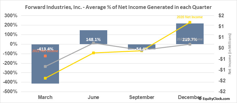 Forward Industries, Inc. (NASD:FORD) Net Income Seasonality