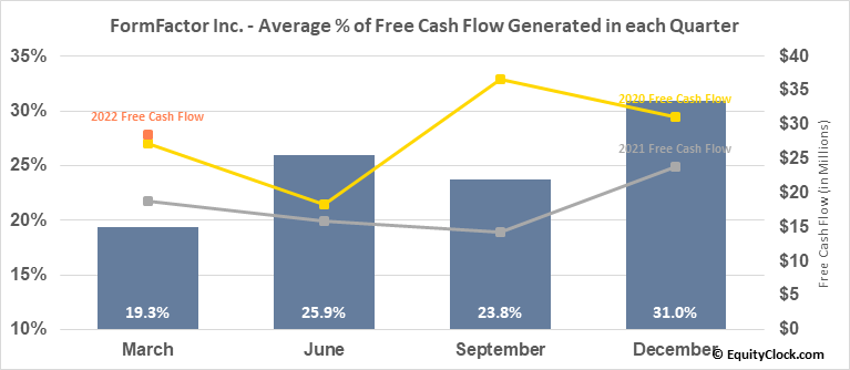 FormFactor Inc. (NASD:FORM) Free Cash Flow Seasonality