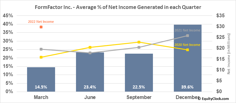 FormFactor Inc. (NASD:FORM) Net Income Seasonality