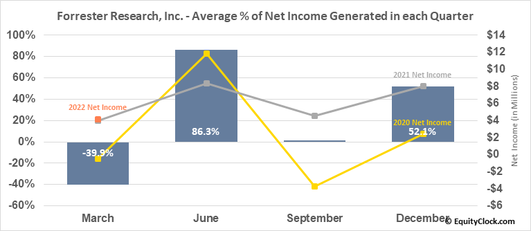 Forrester Research, Inc. (NASD:FORR) Net Income Seasonality