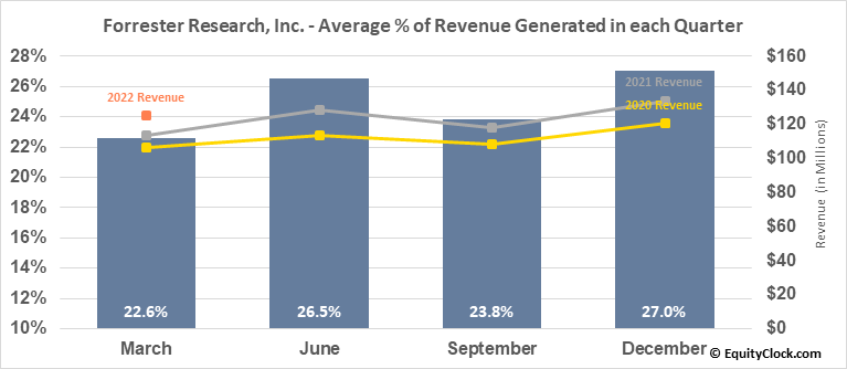 Forrester Research, Inc. (NASD:FORR) Revenue Seasonality