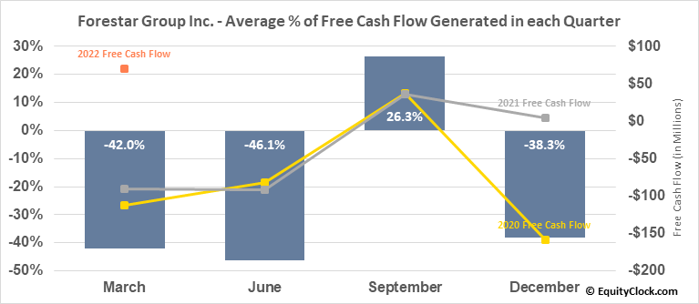 Forestar Group Inc. (NYSE:FOR) Free Cash Flow Seasonality