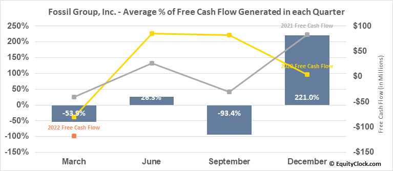 Fossil Group, Inc. (NASD:FOSL) Free Cash Flow Seasonality