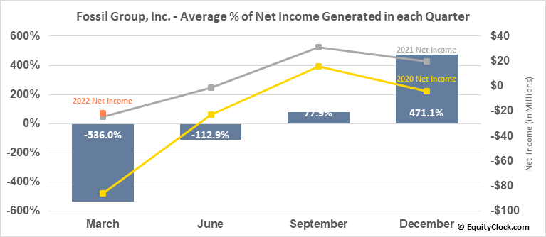 Fossil Group, Inc. (NASD:FOSL) Net Income Seasonality