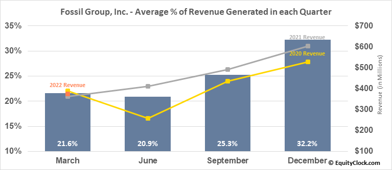 Fossil Group, Inc. (NASD:FOSL) Revenue Seasonality