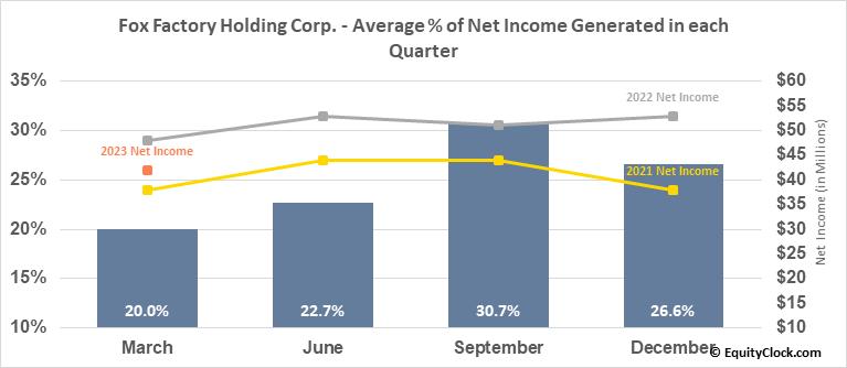 Fox Factory Holding Corp. (NASD:FOXF) Net Income Seasonality