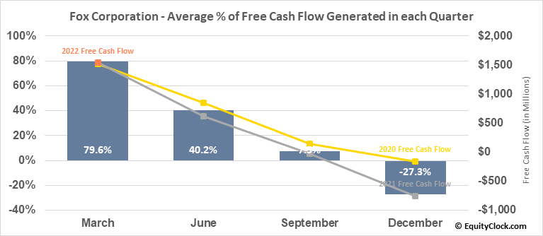 21st Century Fox Inc. (NASD:FOX) Free Cash Flow Seasonality