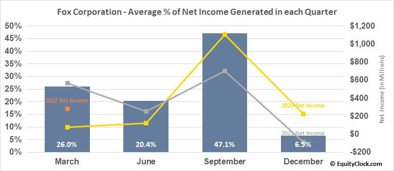 21st Century Fox Inc. (NASD:FOX) Net Income Seasonality