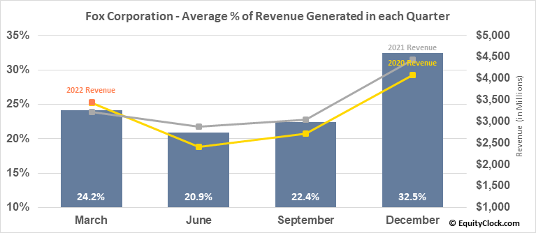21st Century Fox Inc. (NASD:FOX) Revenue Seasonality