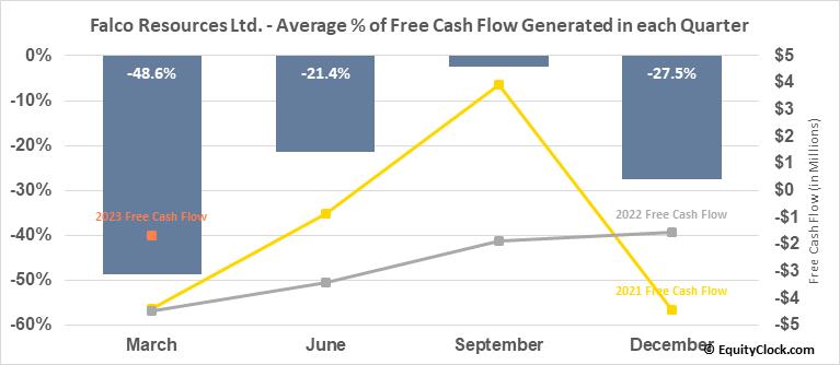 Falco Pacific Resource Group Inc. (TSXV:FPC.V) Free Cash Flow Seasonality