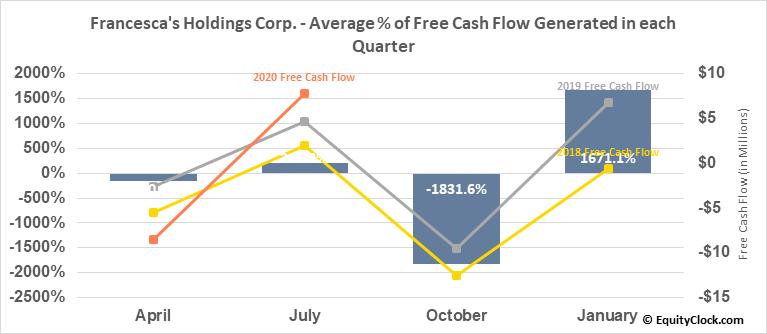 Francesca's Holdings Corp. (NASD:FRAN) Free Cash Flow Seasonality