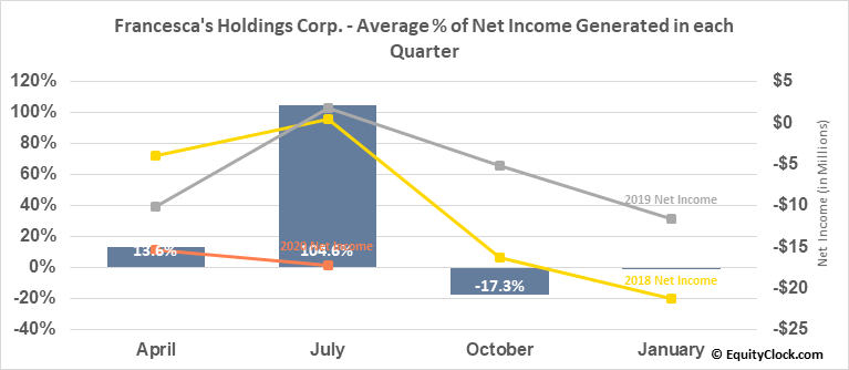 Francesca's Holdings Corp. (NASD:FRAN) Net Income Seasonality