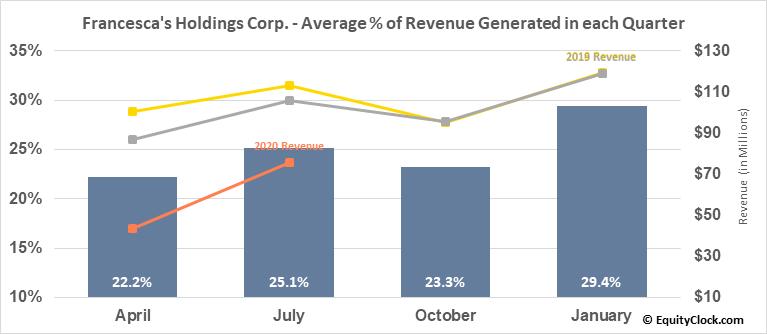 Francesca's Holdings Corp. (NASD:FRAN) Revenue Seasonality