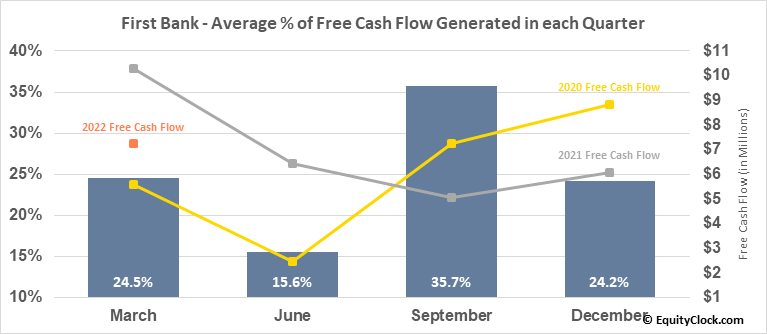 First Bank (NASD:FRBA) Free Cash Flow Seasonality