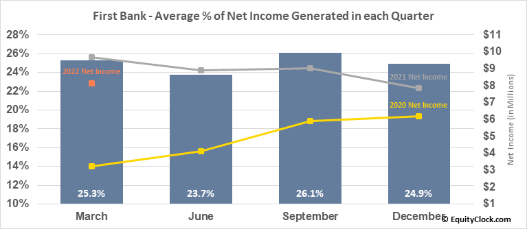 First Bank (NASD:FRBA) Net Income Seasonality