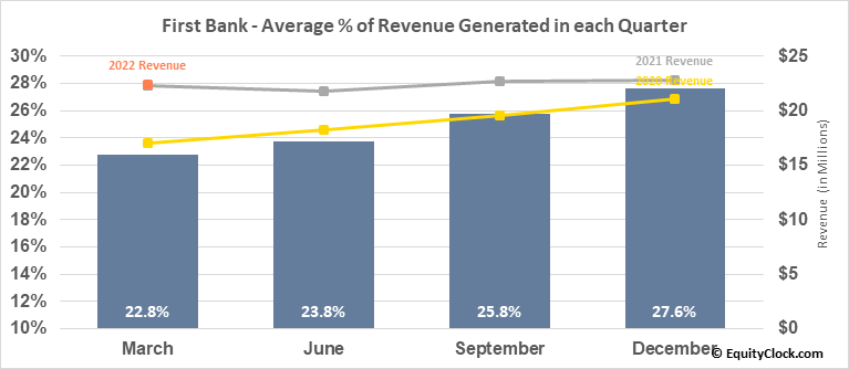 First Bank (NASD:FRBA) Revenue Seasonality