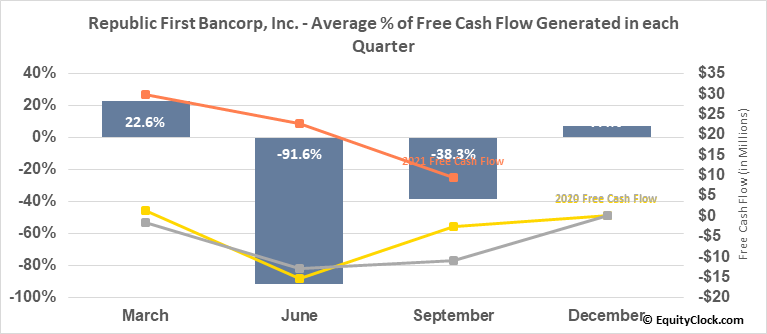 Republic First Bancorp, Inc. (NASD:FRBK) Free Cash Flow Seasonality