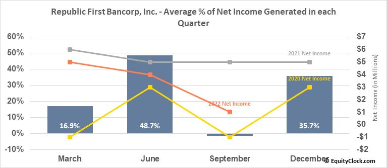 Republic First Bancorp, Inc. (NASD:FRBK) Net Income Seasonality