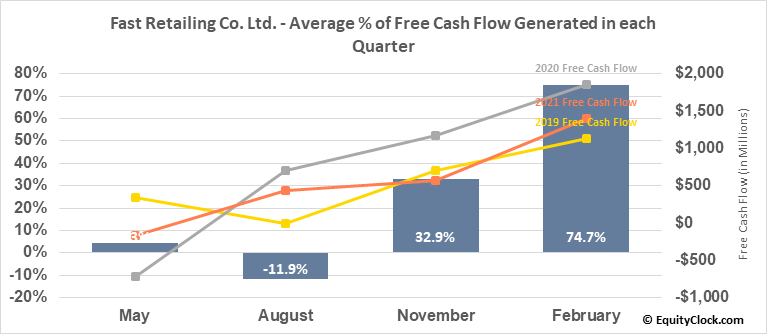 Fast Retailing Co. Ltd. (OTCMKT:FRCOY) Free Cash Flow Seasonality