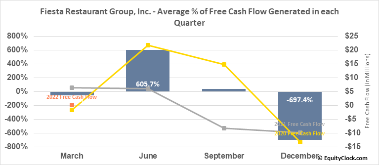 Fiesta Restaurant Group, Inc. (NASD:FRGI) Free Cash Flow Seasonality
