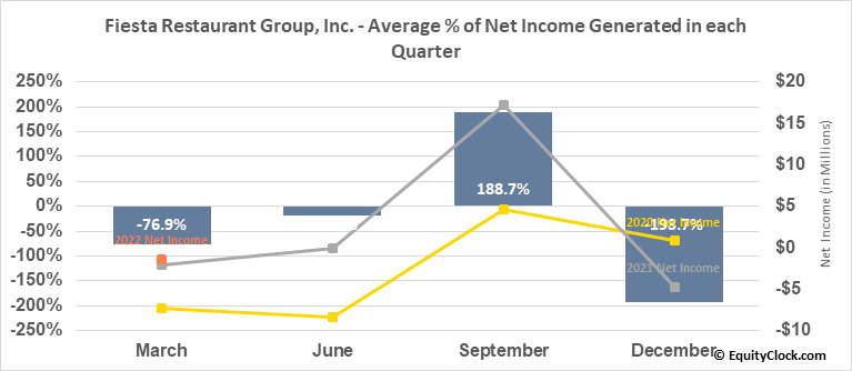 Fiesta Restaurant Group, Inc. (NASD:FRGI) Net Income Seasonality