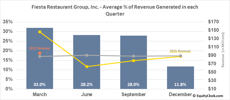 Fiesta Restaurant Group, Inc. (NASD:FRGI) Revenue Seasonality
