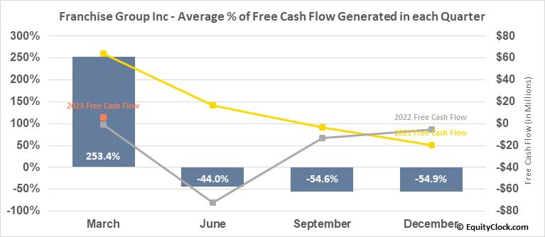 Franchise Group Inc (NASD:FRG) Free Cash Flow Seasonality