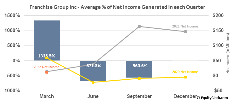 Franchise Group Inc (NASD:FRG) Net Income Seasonality
