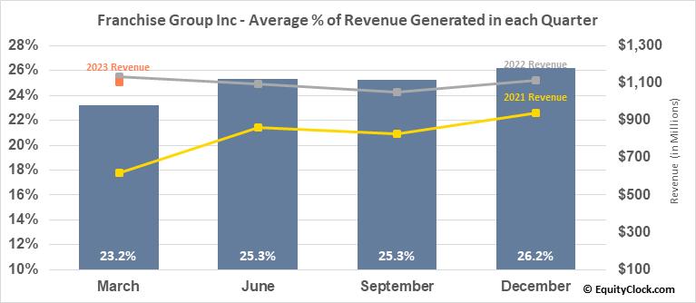 Franchise Group Inc (NASD:FRG) Revenue Seasonality