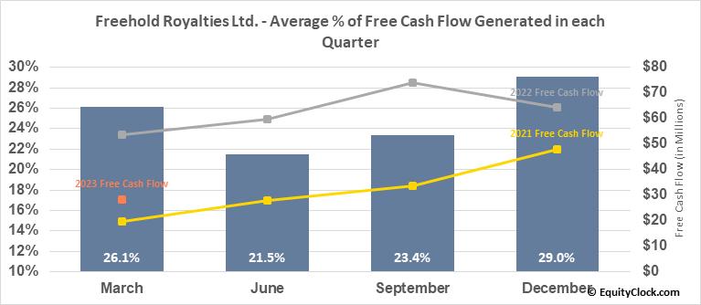Freehold Royalties Ltd. (OTCMKT:FRHLF) Free Cash Flow Seasonality