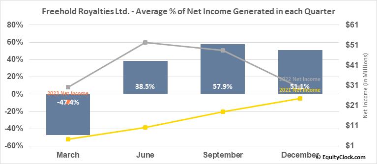 Freehold Royalties Ltd. (OTCMKT:FRHLF) Net Income Seasonality