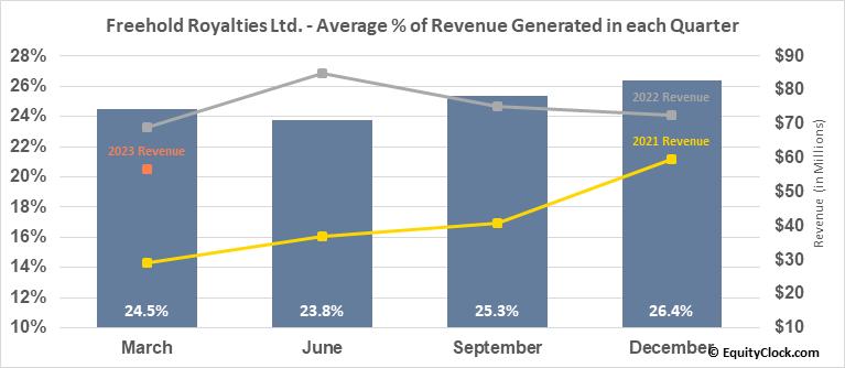 Freehold Royalties Ltd. (OTCMKT:FRHLF) Revenue Seasonality